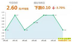 2018年9月22日山东昌邑、安丘最新生姜价格行情