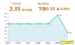 2018年10月11日山东昌邑、安丘最新大姜价格行情