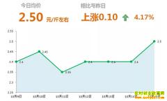2018年10月15日山东昌邑、安丘最新大姜价格行情