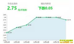 2018年11月28日山东昌邑、安丘最新生姜价格行情