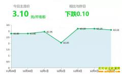 2018年12月5日山东昌邑、安丘大姜(鲜姜)最新价格行情