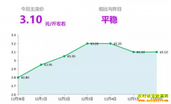2018年12月6日山东昌邑、安丘大姜(鲜姜)最新价格行情