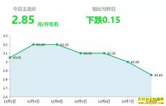 2018年12月8日山东昌邑、安丘大姜(鲜姜)最新价格行情