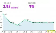 2018年12月14日山东昌邑、安丘黄姜(新姜)最新价格行情