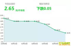 2018年12月16日山东昌邑、安丘黄姜(新姜)最新价格行情