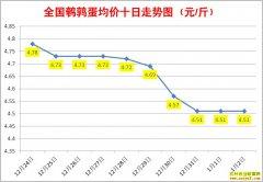 1月鹌鹑蛋价格:1月2日全国鹌鹑蛋行情涨跌表