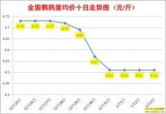 1月鹌鹑蛋价格:1月3日全国鹌鹑蛋行情涨跌表
