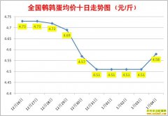 1月鹌鹑蛋价格:1月4日全国鹌鹑蛋行情涨跌表