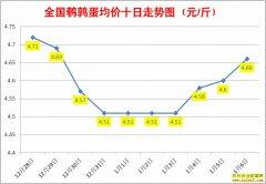 1月鹌鹑蛋价格:1月7日全国鹌鹑蛋行情涨跌表