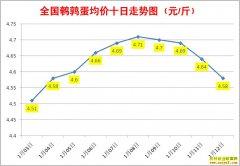 1月鹌鹑蛋价格:1月12日全国鹌鹑蛋行情涨跌表