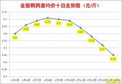 1月鹌鹑蛋价格:1月14日全国鹌鹑蛋行情涨跌表