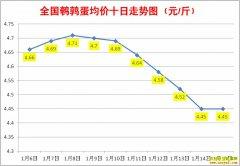1月鹌鹑蛋价格:1月15日全国鹌鹑蛋行情涨跌表