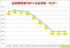 1月鹌鹑蛋价格:1月16日全国鹌鹑蛋行情涨跌表
