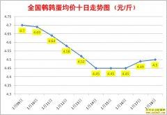 1月鹌鹑蛋价格:1月18日全国鹌鹑蛋行情涨跌表