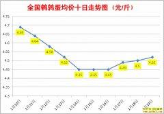 1月鹌鹑蛋价格:1月19日全国鹌鹑蛋行情涨跌表