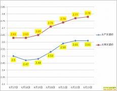 鸡蛋多少钱一斤?6月26日全国鸡蛋价格行情